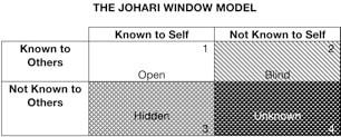 Reframing The Johari Window Contemporary Psychotherapy
