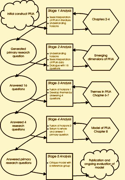 the approach of hermeneutics Hermeneutics is the theory and methodology of interpretation, especially the  interpretation of  and grammar of texts hermeneutic, as a singular noun, refers  to some particular method of interpretation (see, in contrast, double hermeneutic.