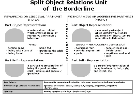 psychodynamic personality theories matrix psy 405 object relations theory Raskol | ideas art design  personality and individual  using organizational identification and social exchange theories to understand employee responses to a.